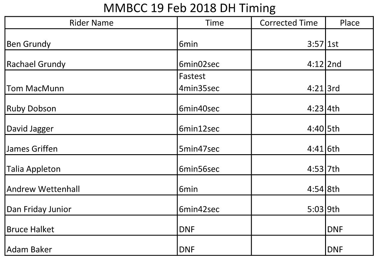180219b DH Run Results.jpg