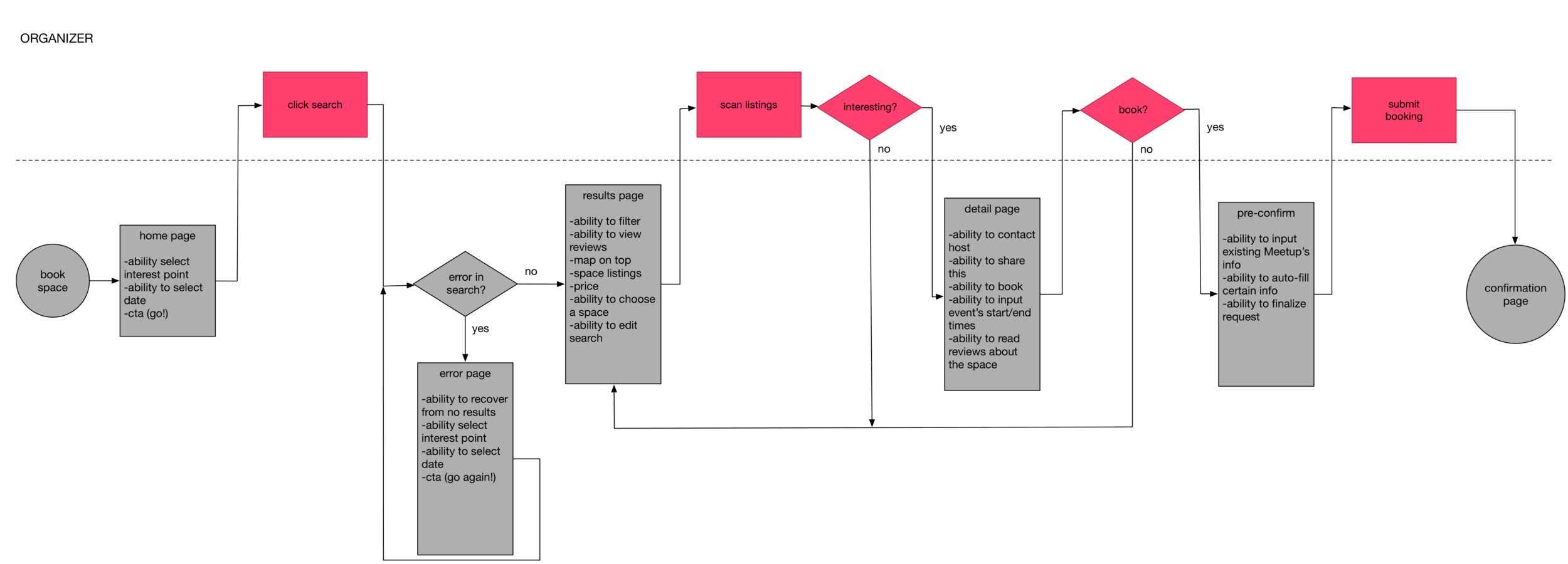 Organizer user flow
