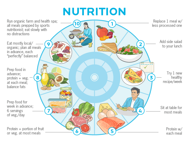 Photo Credit: Precision Nutrition