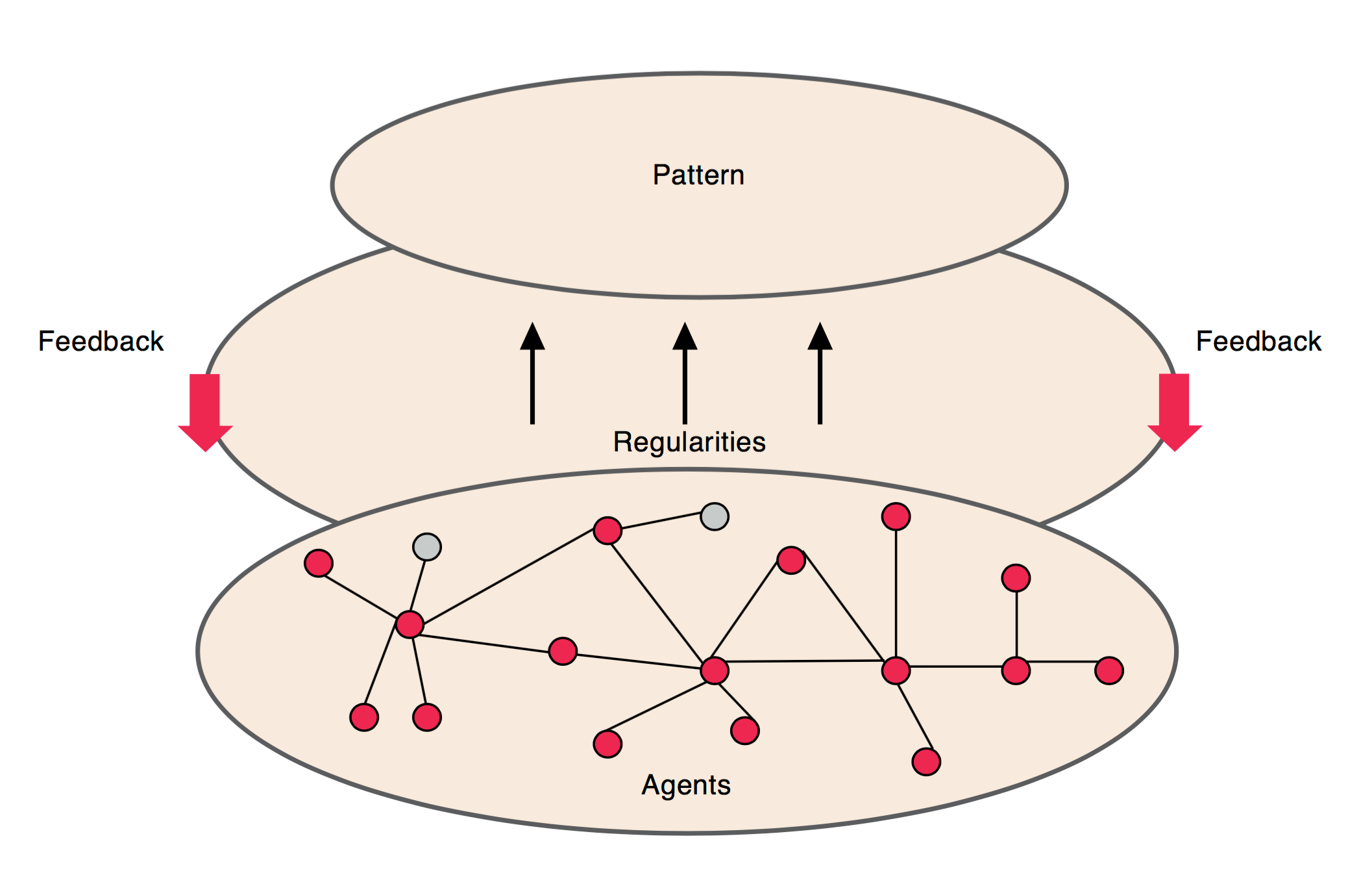 Simple representation of the components of a complex adaptive system (The Health Foundation, 2010)