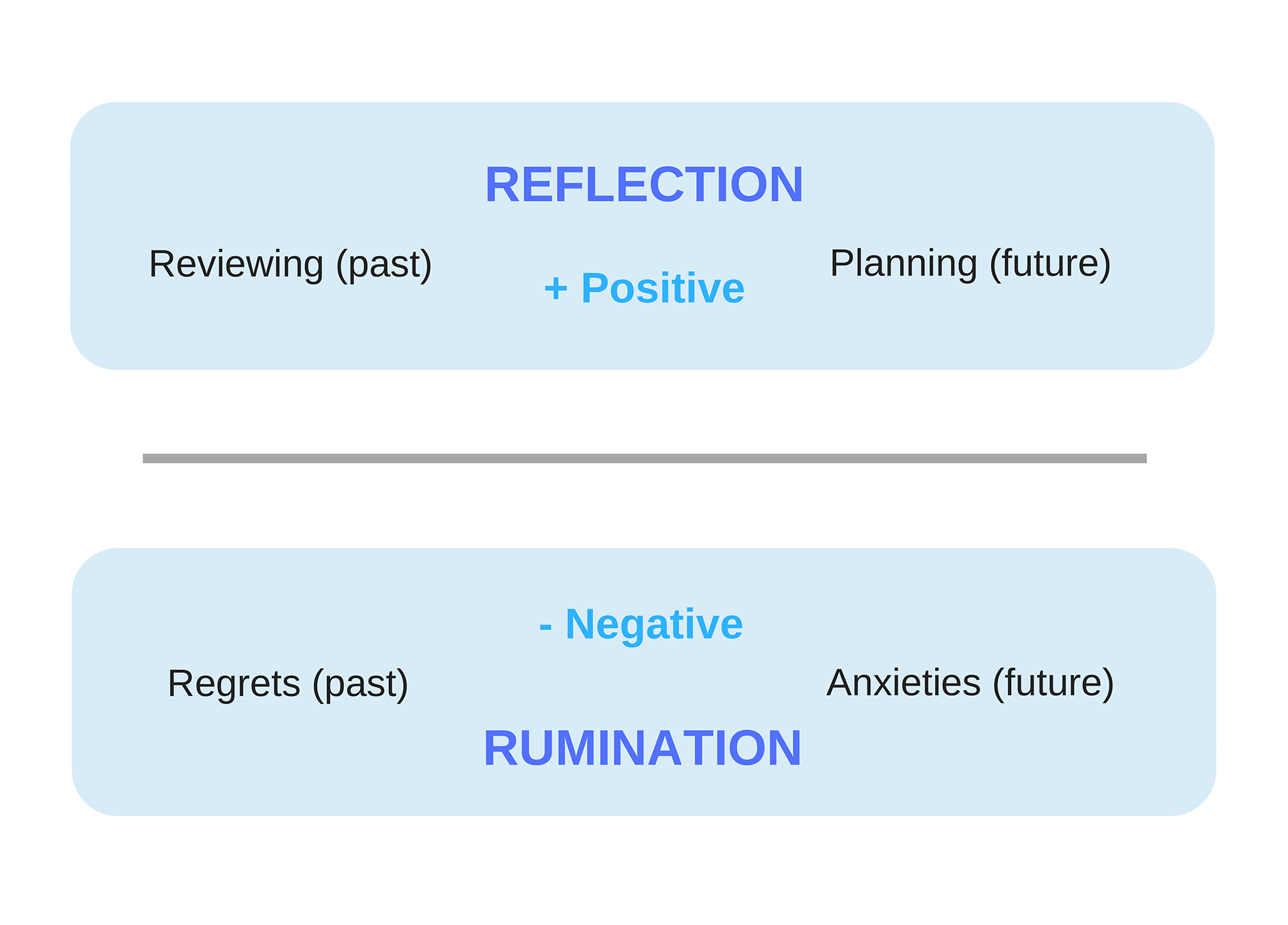 Adapted from 'Work without stress: building a resilient mindset for lasting success'