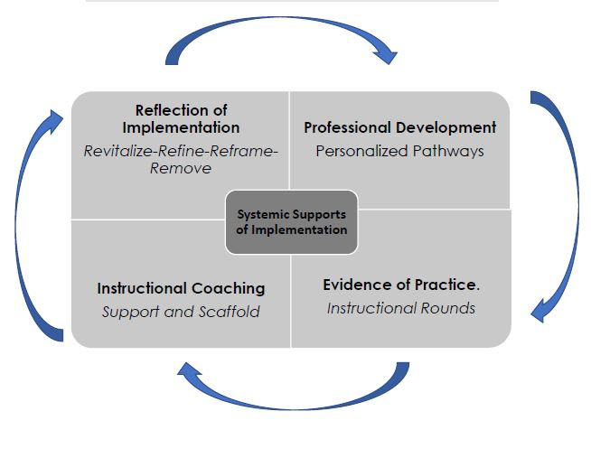 Professional Development:  Personalizing pathways for educators and leaders. WEC works with teachers and leadership teams to determine the most realistic and customized learning based on need. The customization allows for optimal growth and learning in a way that aligns to the district, school, or individual teacher/leadership goals.   1. Select or request customized professional development strands of learning. 2. WEC begins with customized consultation of district/site/teacher/leadership needs 3. Survey Analysis as an optional tool 4. Implementation of learning: Traditional face to face, virtual, or online   Evidence of Practice:  Instructional rounds is a process that WEC supports as phase 2 of implementation practice. This focus is used to better understand teaching and learning in schools to improve learning at scale. Evidence collected from rounds are used to describe what is happening in classrooms. Instructional rounds can be done with teams of leaders, teachers, and a WEC consultant and are not intended to be evaluative.   Instructional Coaching:  Support and Scaffold Our innovative instructional coaching model promotes small group learning for teachers, leaders, collaborative teaching teams. These sessions are personalized based on teacher request, need or observational data. Coaching is meant to scaffold implementation, meaning it will support the implementation until practices are implemented with fidelity.    Reflection of Implementation:  Revitalize-Refine-Reframe-Remove this step of customized systemic supports allow all stakeholders to revisit all elements of implementation. To be realistic and relevant it is important to be reflective on what is needed in the moment, short term, as well as, long term in alignment with district and site-based goals. This stage allows for collaborative consensus and courageous conversations around next steps of the learning and growth process.