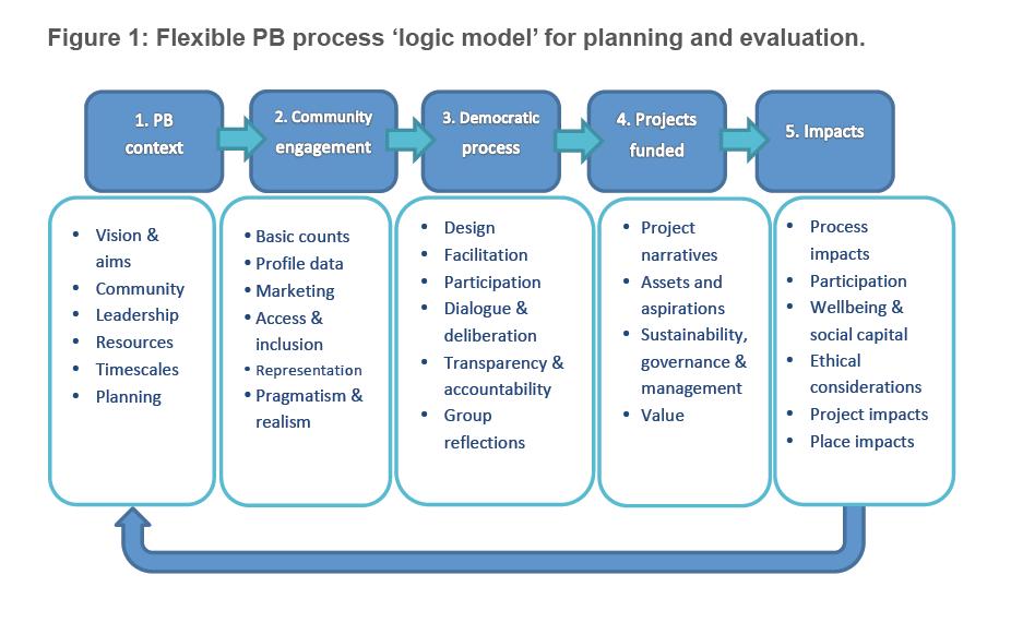 GCPH PB logoc model.png