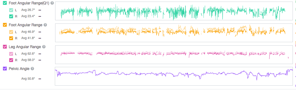 The Dead Spot Score analysis shows off where the cyclist is losing power and causing decelerations, or lack of smoothness, in his/her pedal stroke.