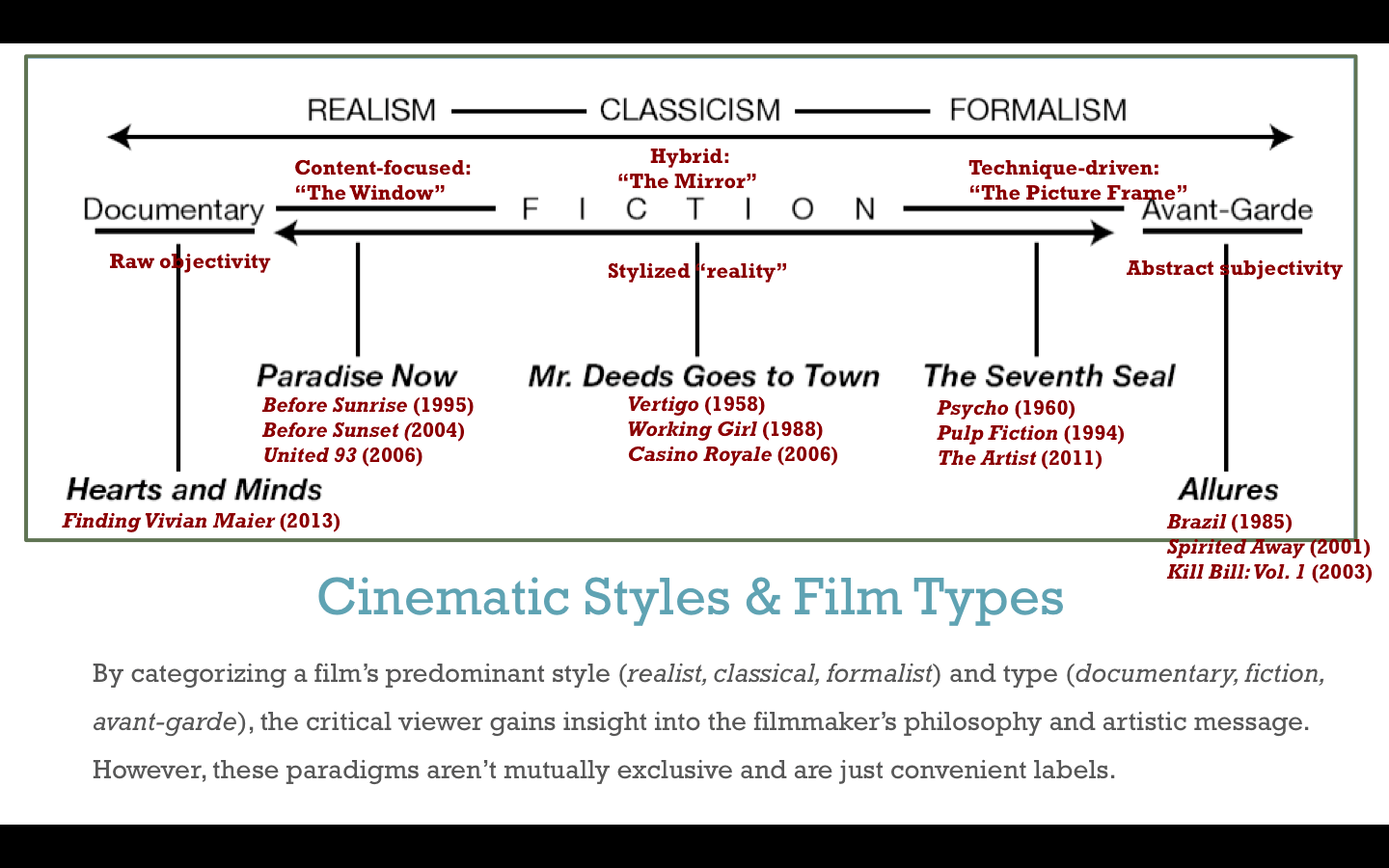 Overview of Film Approaches, ENGL 4350
