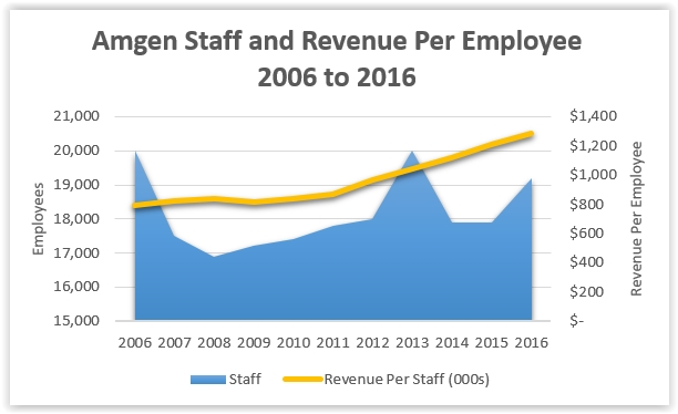 Amgen trends in headcount compared to revenue generated per employee from 2006 to 2016. (Source: Derived from Amgen Annual Report and 10-K)