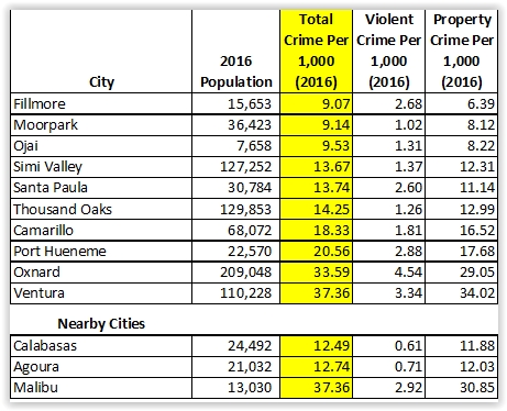 Overall crime rates per 1,000 inhabitants in Ventura County and adjacent cities in 2016 (Source: FBI Uniform Crime Reporting Data.) (Excludes unincorporated communities.)