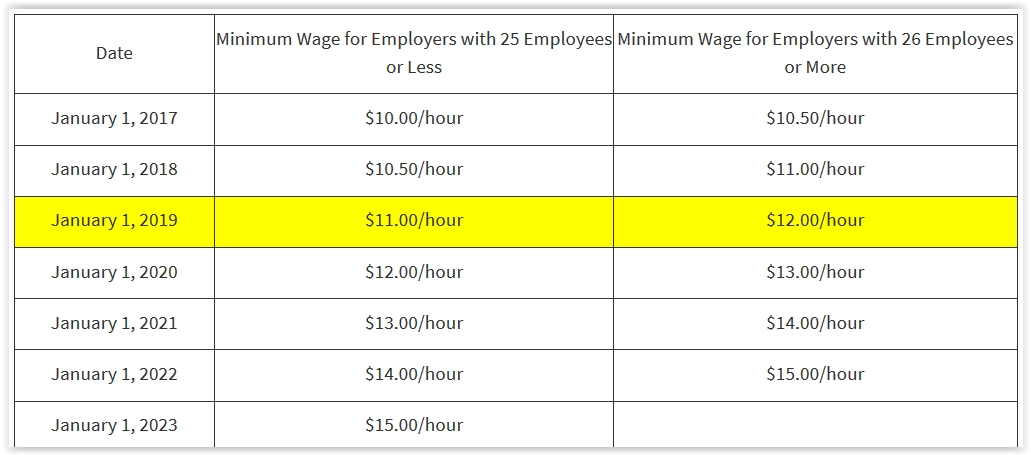 Source:  www.dir.ca.gov/dlse/faq_minimumwage.htm
