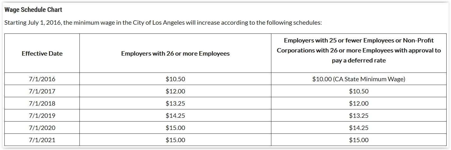 Note that as of July 2019, employees at companies with 26 or more City of Los Angeles based employees will receive a minimum of $14.25 per hour, $2.25 more than the rest of the state, including Ventura County. But if your LA based company only employs 25 employees or less, the minimum is $13.25.