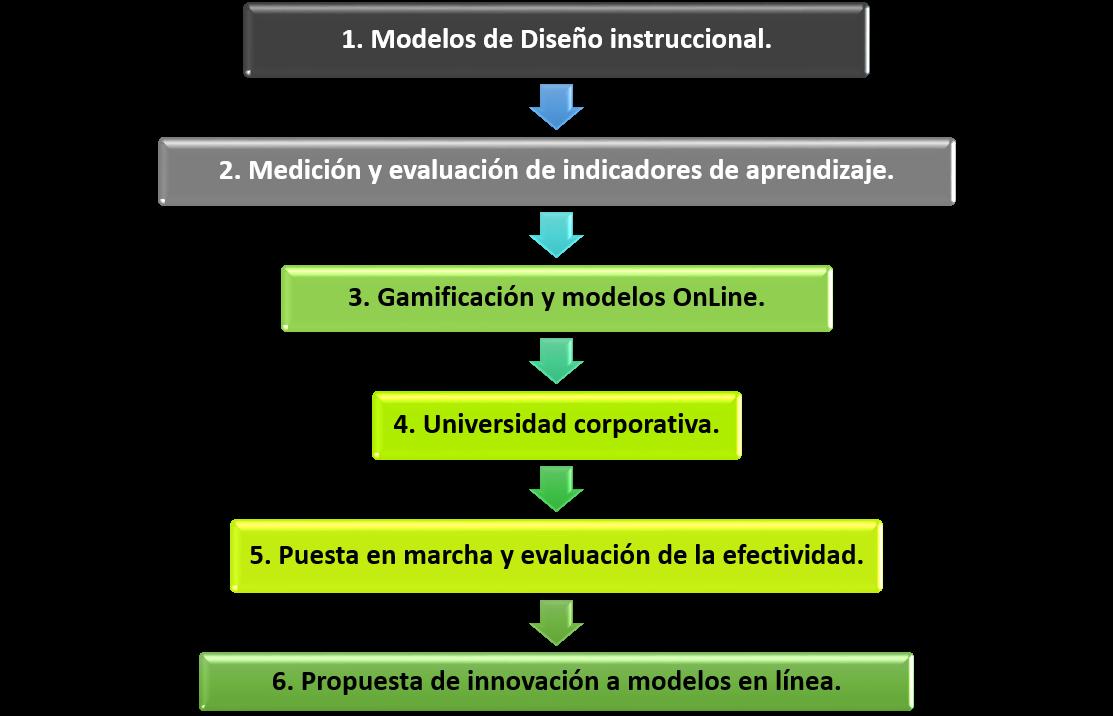 6 modulos
