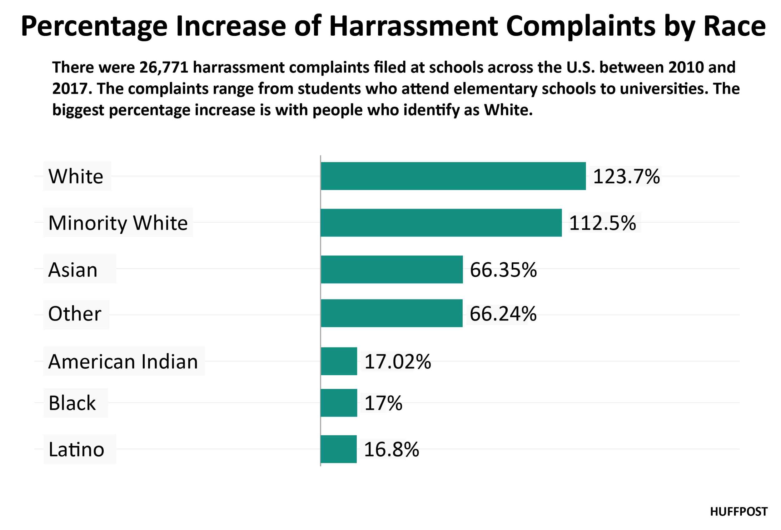 Percentage+of+Complaint+Increase+by+Race-01.jpg
