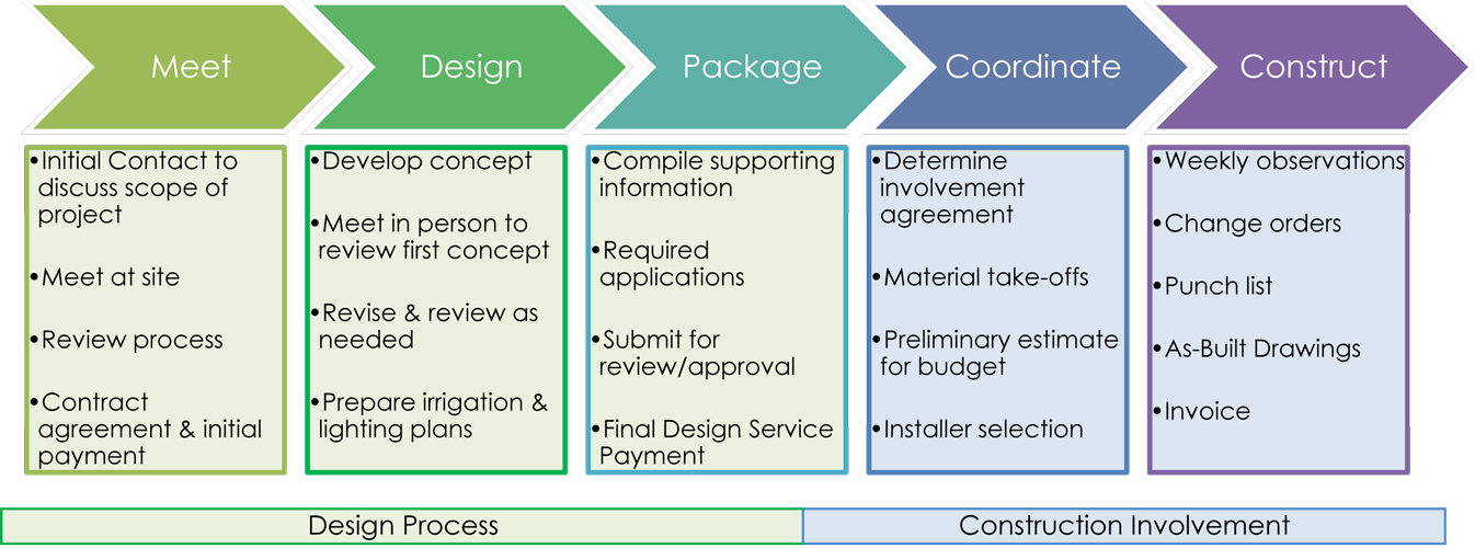 NSL-process-graphic-2-small.png
