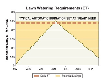 From the City of Bend, this chart shows the weekly requirement of water for lawns throughout the season