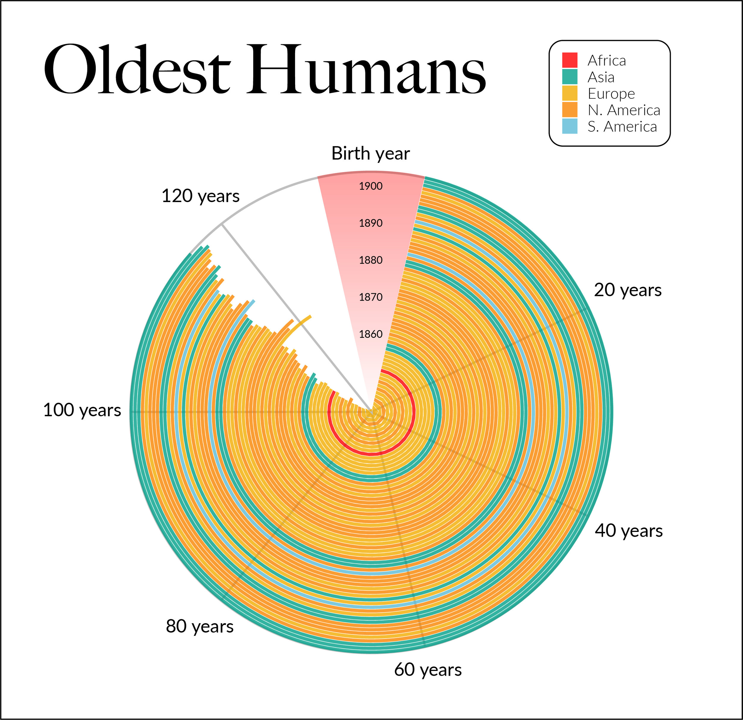 Humans_Longevity.jpg