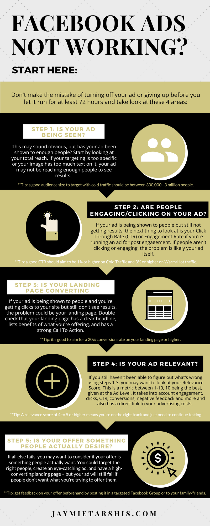 Facebook ads not working- Start here Infographic (2).png