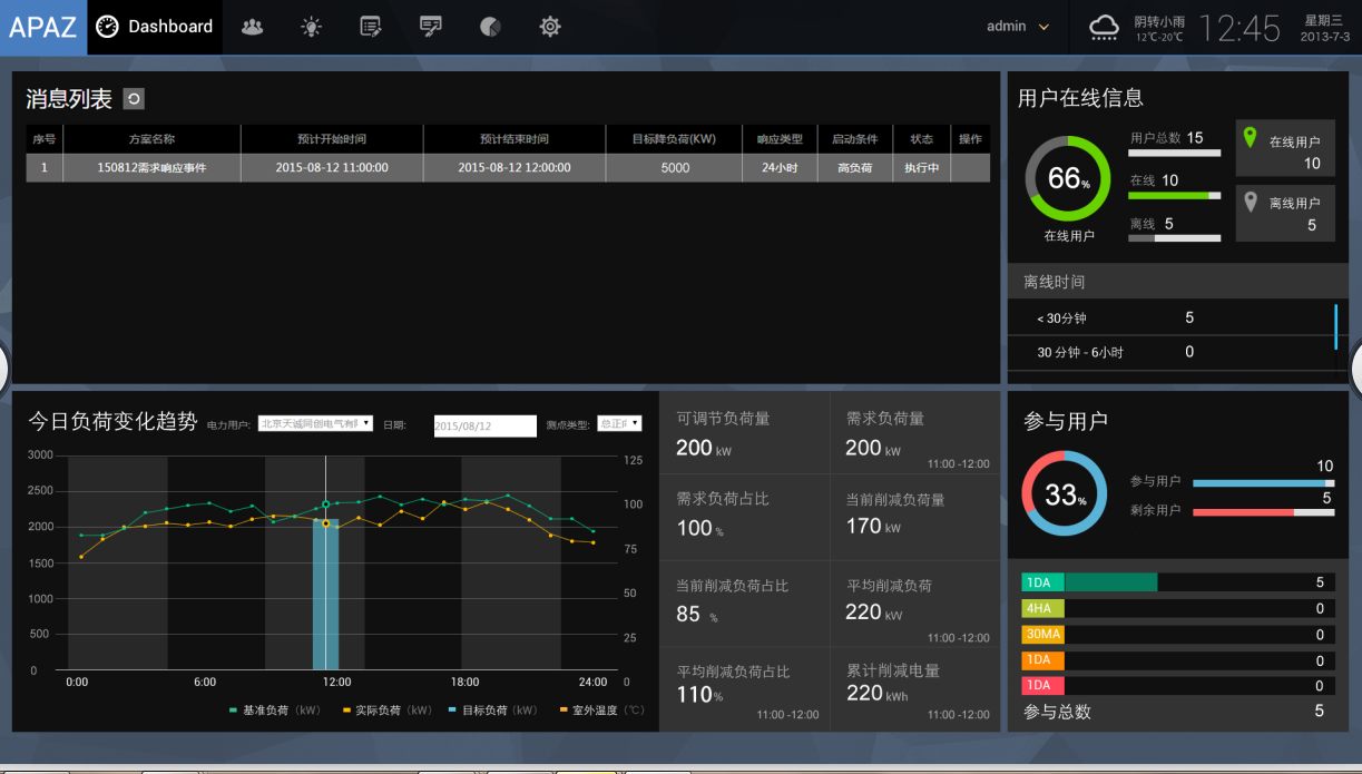 User demand curve shown on CNESA demand response platform interface