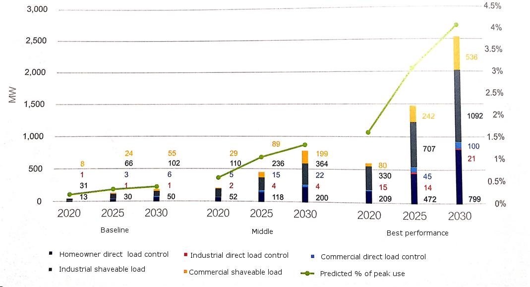 Figure 1 – Estimated value of Shanghai demand response market potential