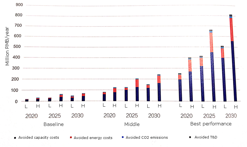 Figure 2 – Annual avoided costs between 2020 and 2030