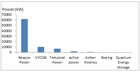 Figure 2: Global flywheel installation by company – contracted, under construction, and operational projects – since 2010