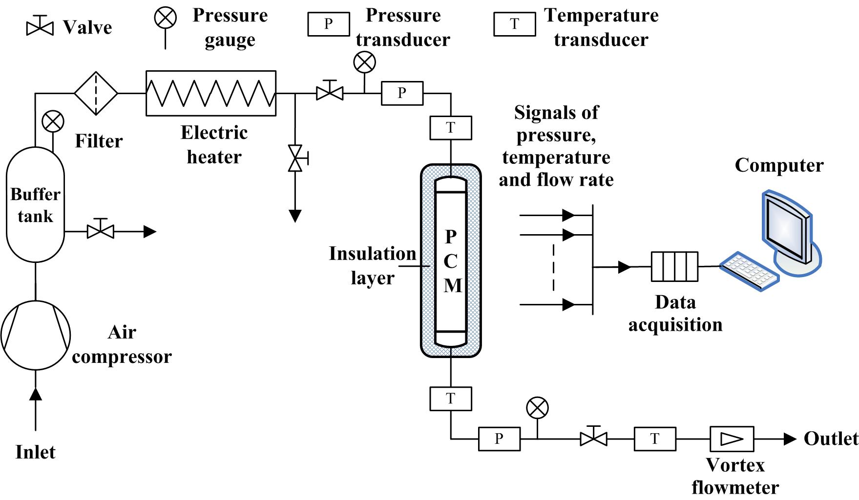 Flowchart describing experimental set-up. Source: IET, Chinese Academy of Science