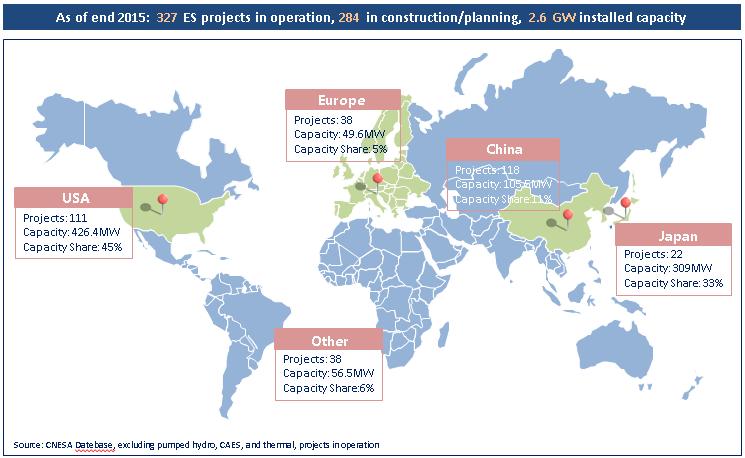 Figure 3: Global ES project distribution 2000-2015
