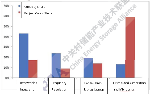 Figure 6: Operational ES project applications share by % total installed capacity and % number of projects