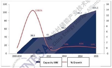 Figure 9: China cumulative installed ES (2000-2015)