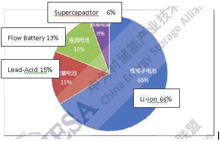 Figure 10: China ES projects in operation by technology (2000-2015)