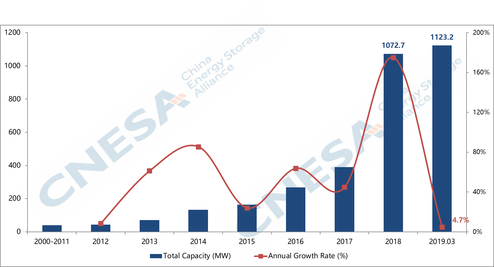 Data Source: CNESA Project Tracking Database
