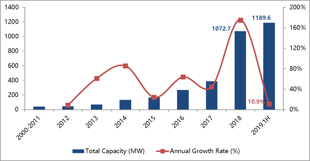Graph 2: China's total operational electrochemical energy storage capacity