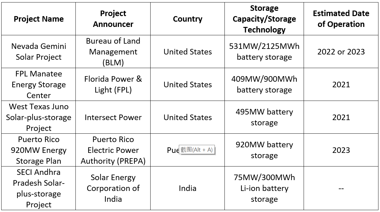 Data source: CNESA Global Energy Storage Project Tracking Database, 2019.H1