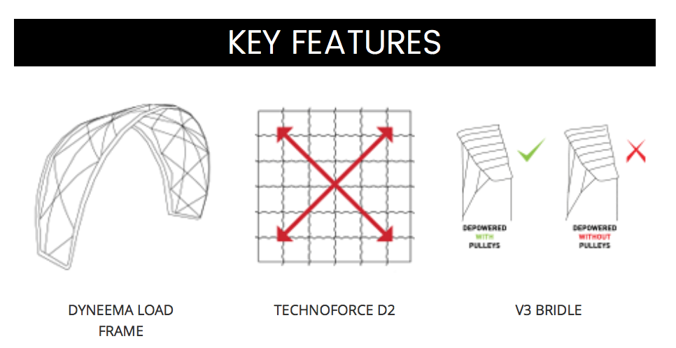 Union Key Features