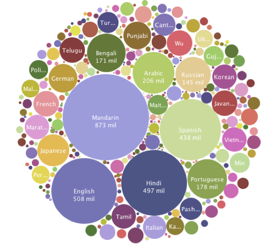 A look at speaker dispersion of major languages across continents