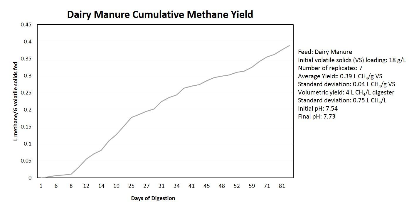 Methane+Potential+Anaerobic+Digestion+MicroBio+Engineering.jpg
