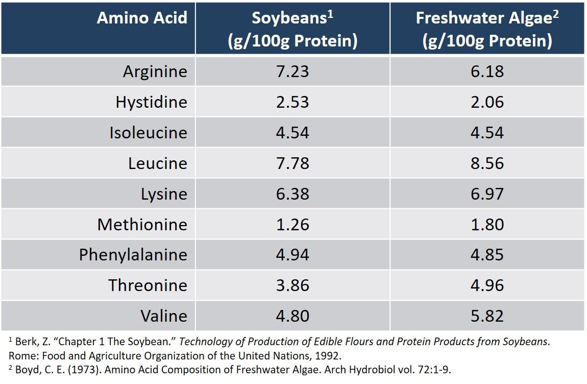 Algae vs Soybeans - Essential Amino Acids Table (1).JPG