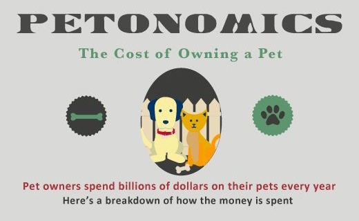 Petonomics: The Cost of Owning a Pet Infographic