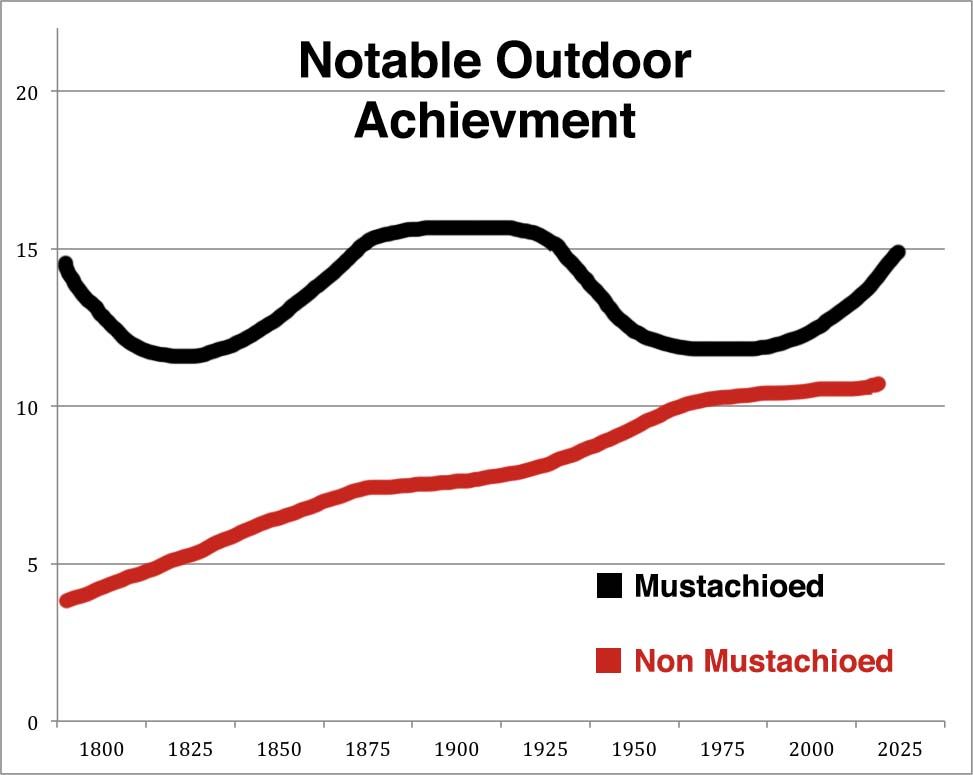The above chart is a preliminary dataset from the Institute of Modern Mustaches that charts the amount of significant exploratory achievements accomplished over the past two centuries. This includes but not limited to polar, nautical and alpine achievements.