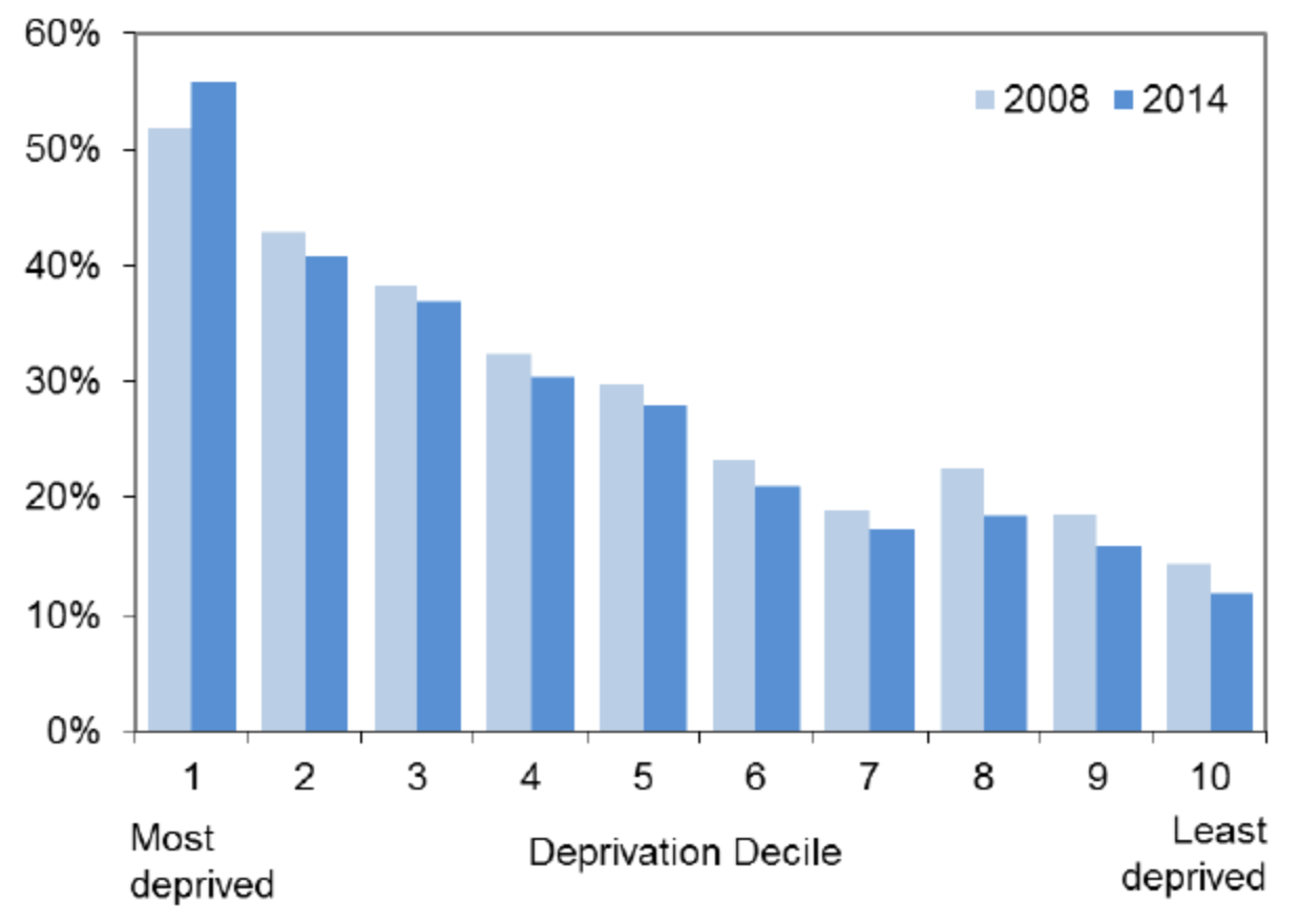 Breakdown of deprived neighborhoods proximity (<500m) to vacant and derelict land. Source:  Scottish Government
