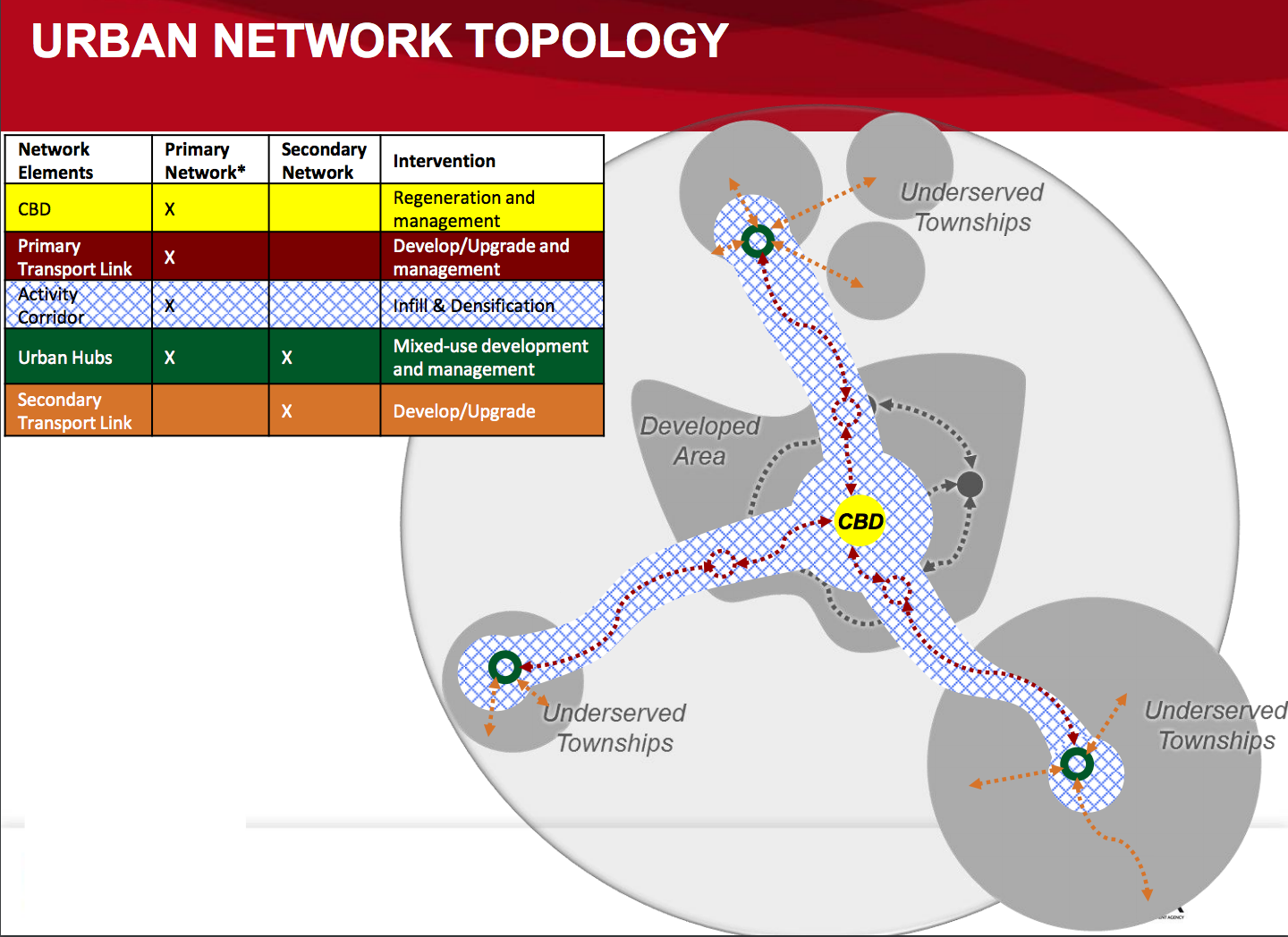 Urban Network Strategy diagram by National Treasury's City Support Programme.