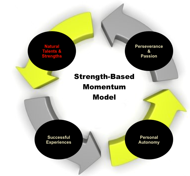 Strength model momentum