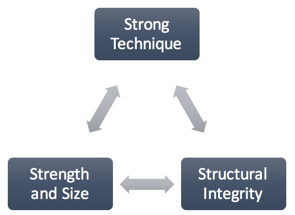 Strength Triad