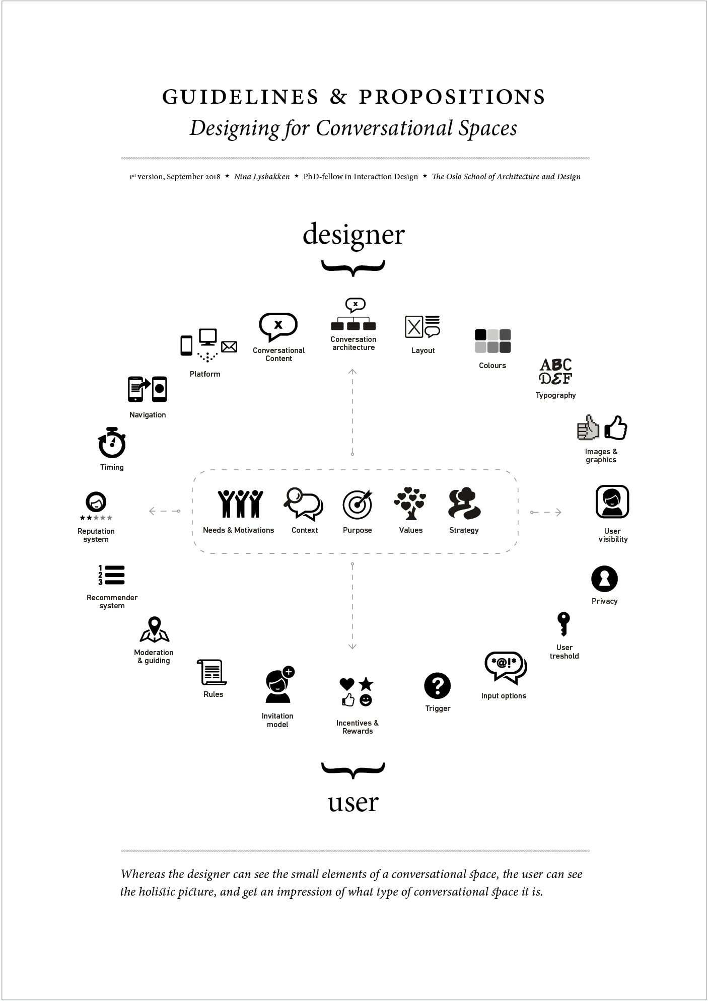 """Cover page and model with """"ingredients"""" or components wherein each of these has a large number of creative possibilities. Knowledge about users needs and strategy (the ingredients in the middle) can influence the choices in the circle ingredients."""