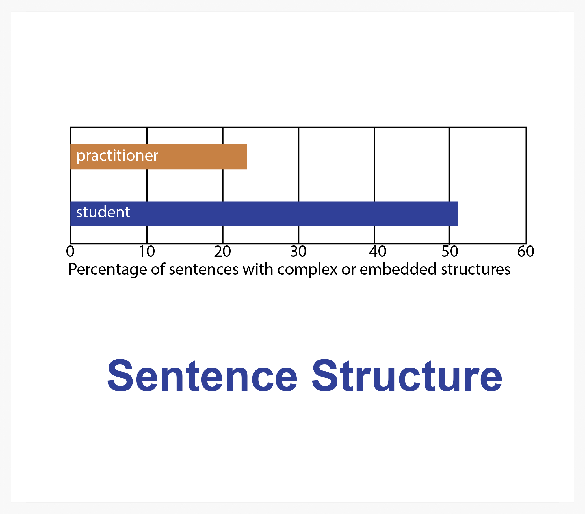 Go to:      Sentence Structure