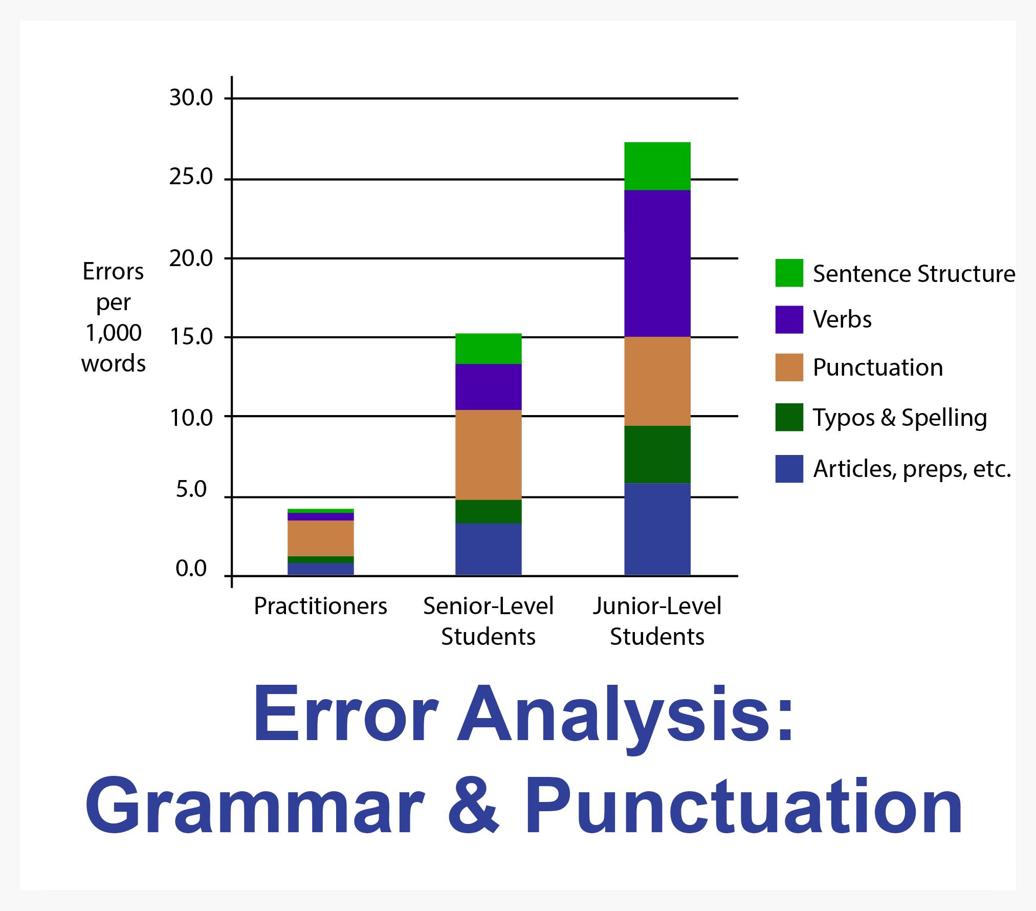 Go to:      Error Analysis:      Grammar & Punctuation