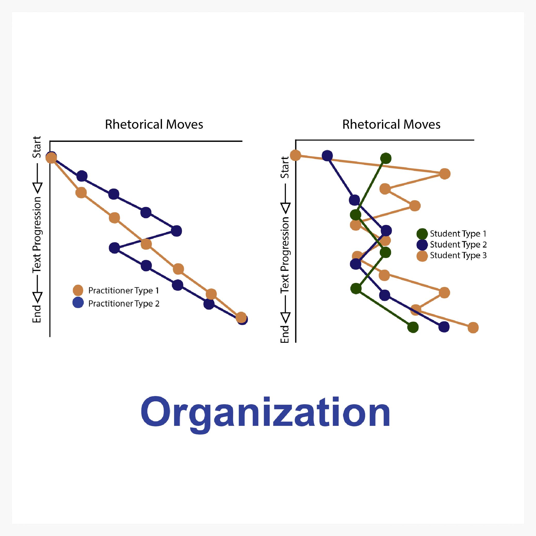 Go to:      Organization
