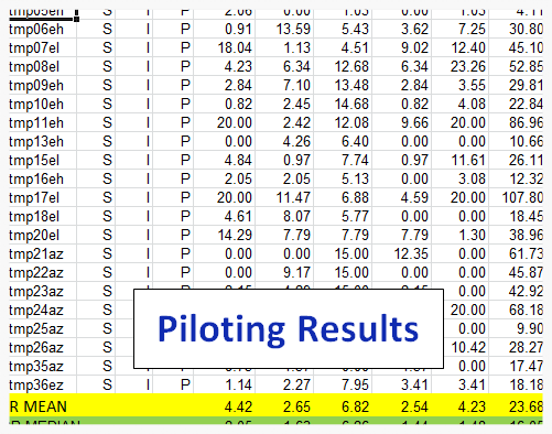 Go to:      Post-intervention      (Piloting) Results