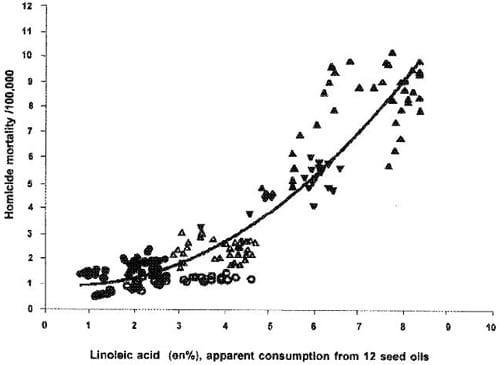 Correlation between homicide rates and omega-6 fatty acid consumption.