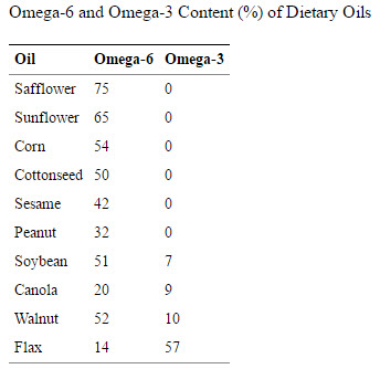 Omega 6 and Omega 3 content of oils.
