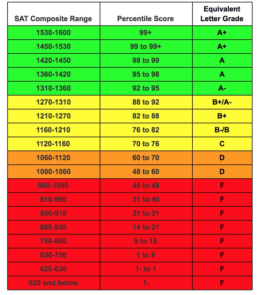 SAT Percentile and Equivalent Letter Grade Score Comparisons  Source:  College Board