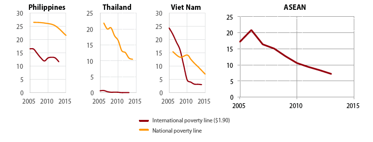 Even though poverty is declining, vulnerability remains high. UNDP, ASEAN, Republic of China.Financing the Sustainable Development Goals in ASEAN. (2017)